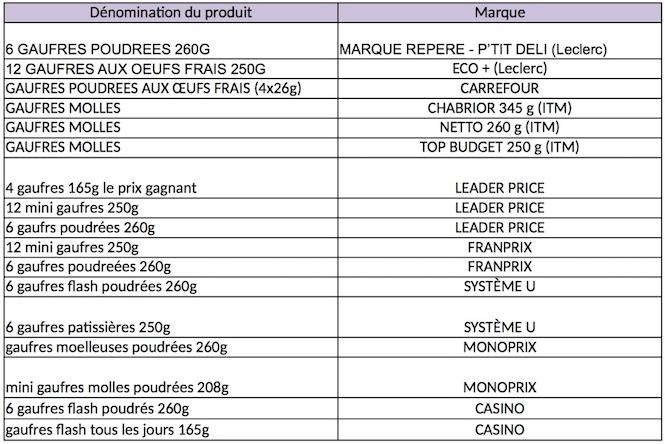 Souvent Produits aux oeufs contaminés : première liste CA71